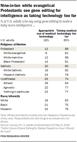 Nine-in-ten white evangelical Protestants see gene editing for intelligence as taking technology too far