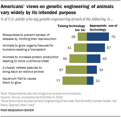 Americans' views on genetic engineering of animals vary widely by its intended purpose