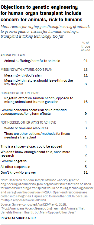 Objections to genetic engineering for human organ transplant include concern for animals, risk to humans