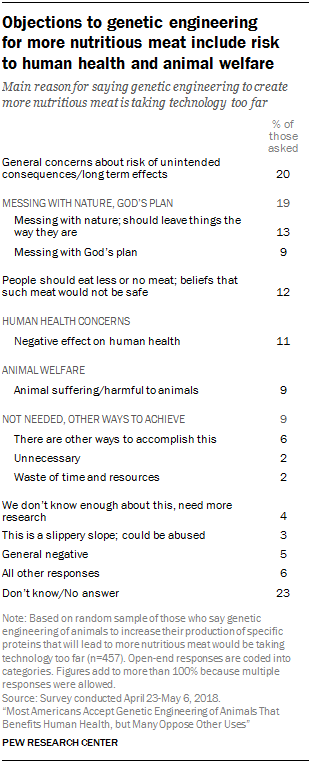 Objections to genetic engineering for more nutritious meat include risk to human health and animal welfare