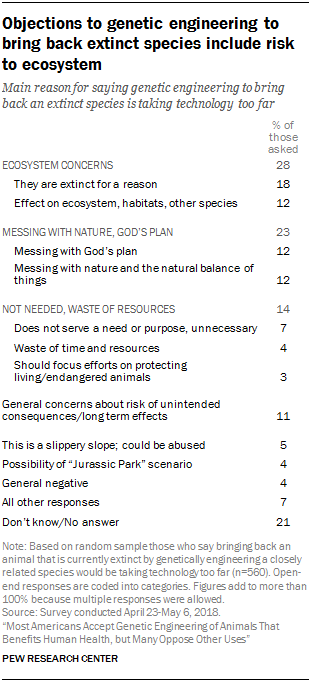 Objections to genetic engineering to bring back extinct species include risk to ecosystem